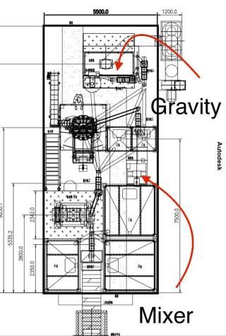תכנון מפעלי מזון בביופוד
